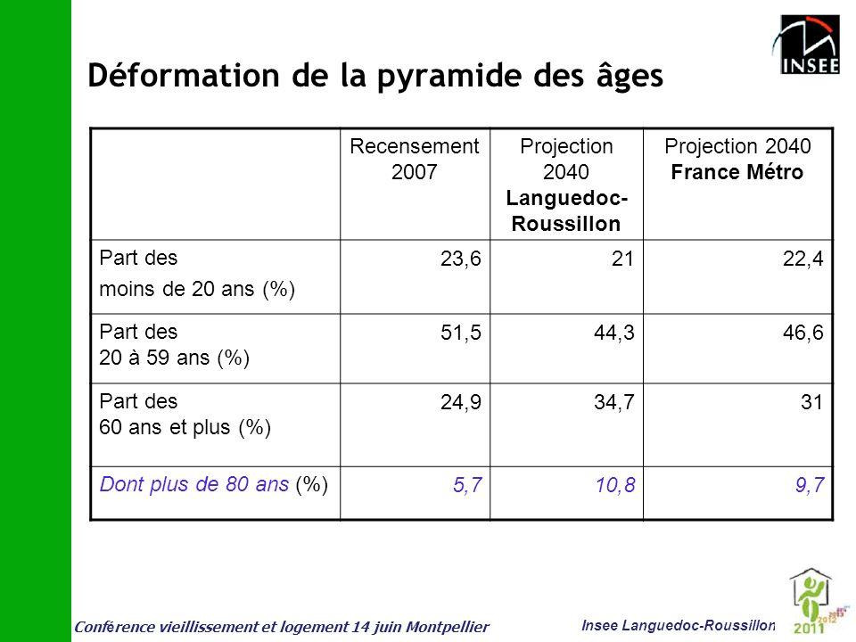 Déformation de la pyramide des âges