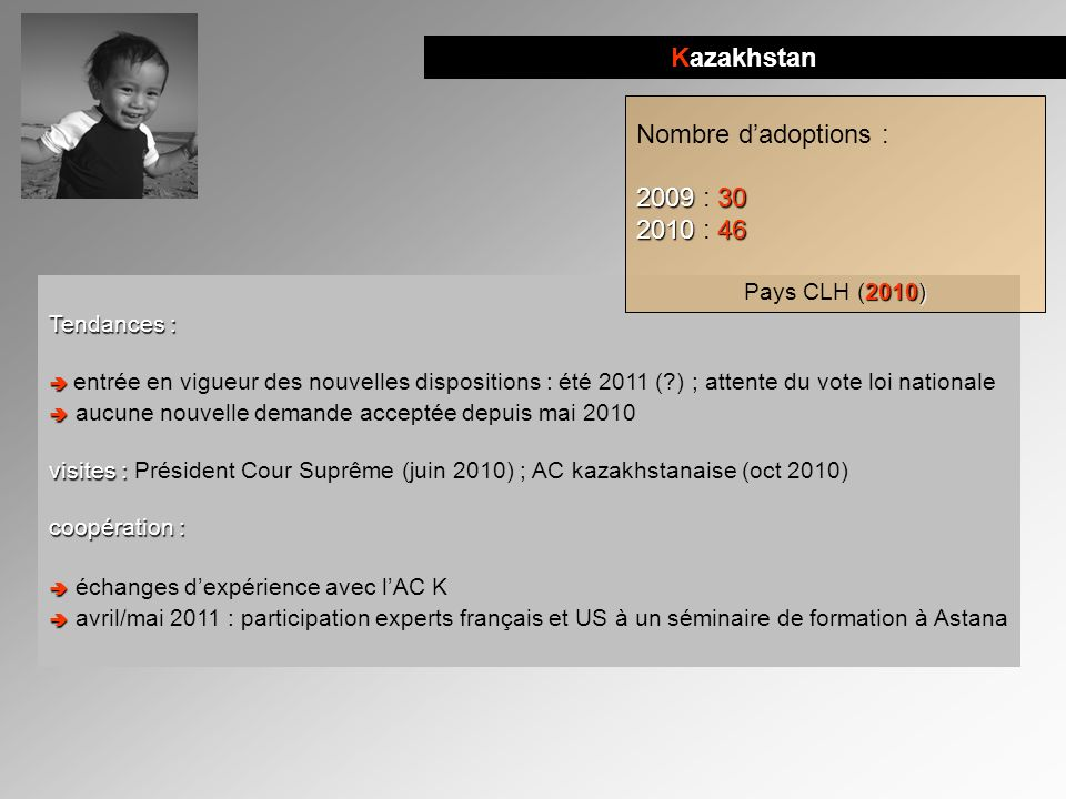 Kazakhstan Nombre d'adoptions : 2009 : 30 2010 : 46 Pays CLH (2010)