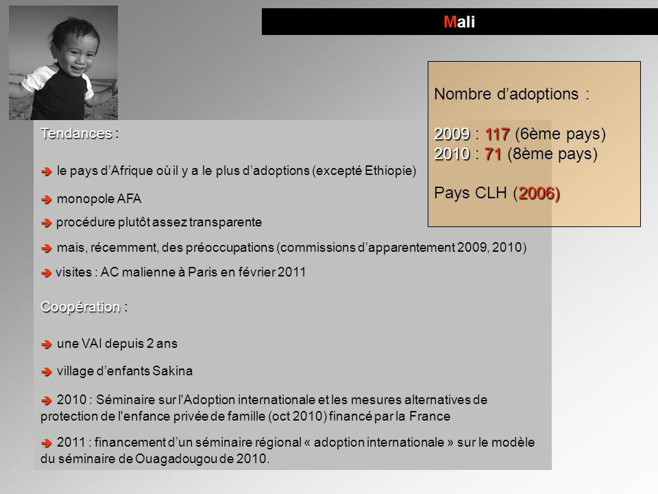 Mali Nombre d'adoptions : 2009 : 117 (6ème pays) 2010 : 71 (8ème pays)