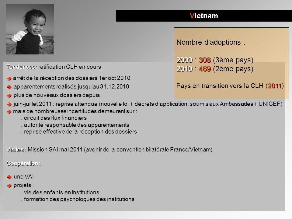 Vietnam Nombre d'adoptions : 2009 : 308 (3ème pays)