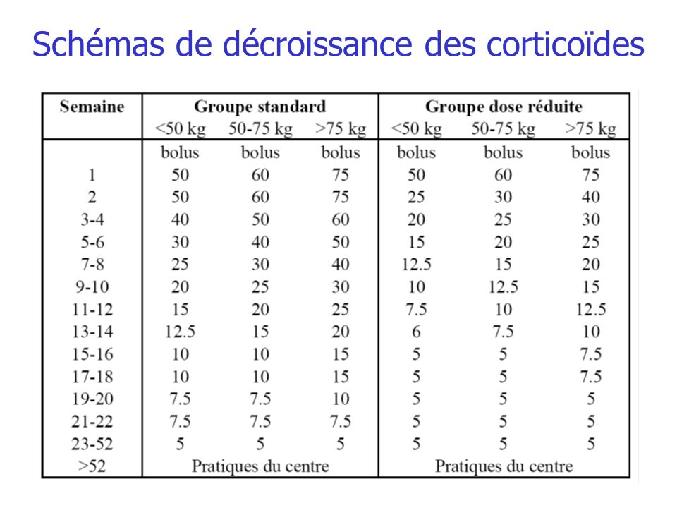 Schémas de décroissance des corticoïdes