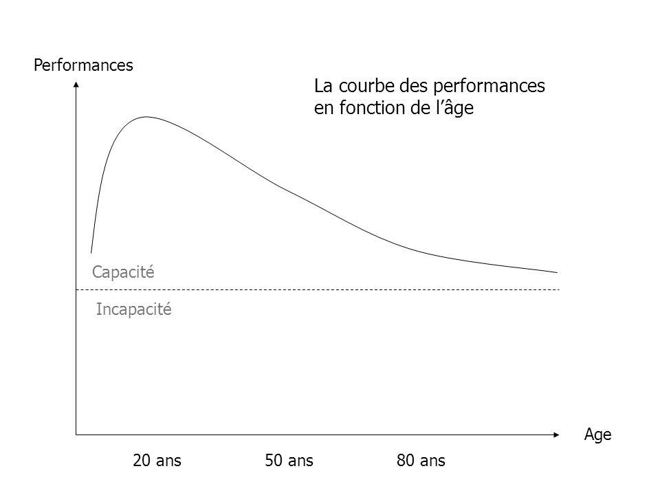 La courbe des performances en fonction de l'âge