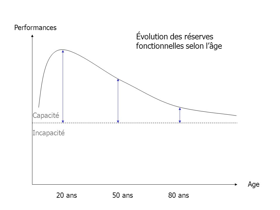 Évolution des réserves fonctionnelles selon l'âge