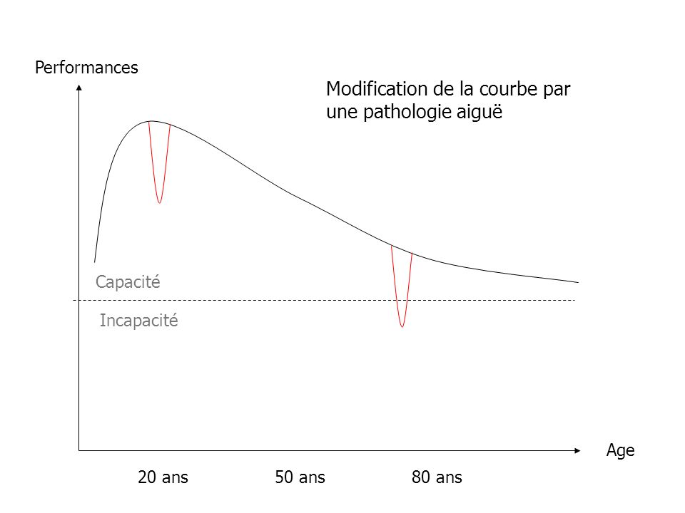 Modification de la courbe par une pathologie aiguë
