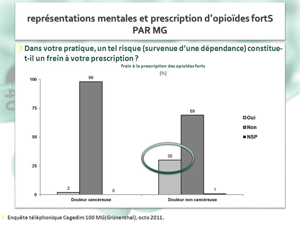 représentations mentales et prescription d'opioïdes fortS PAR MG