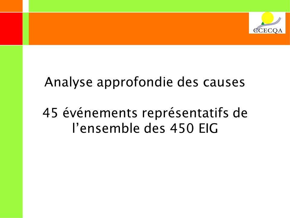 Analyse approfondie des causes 45 événements représentatifs de l'ensemble des 450 EIG