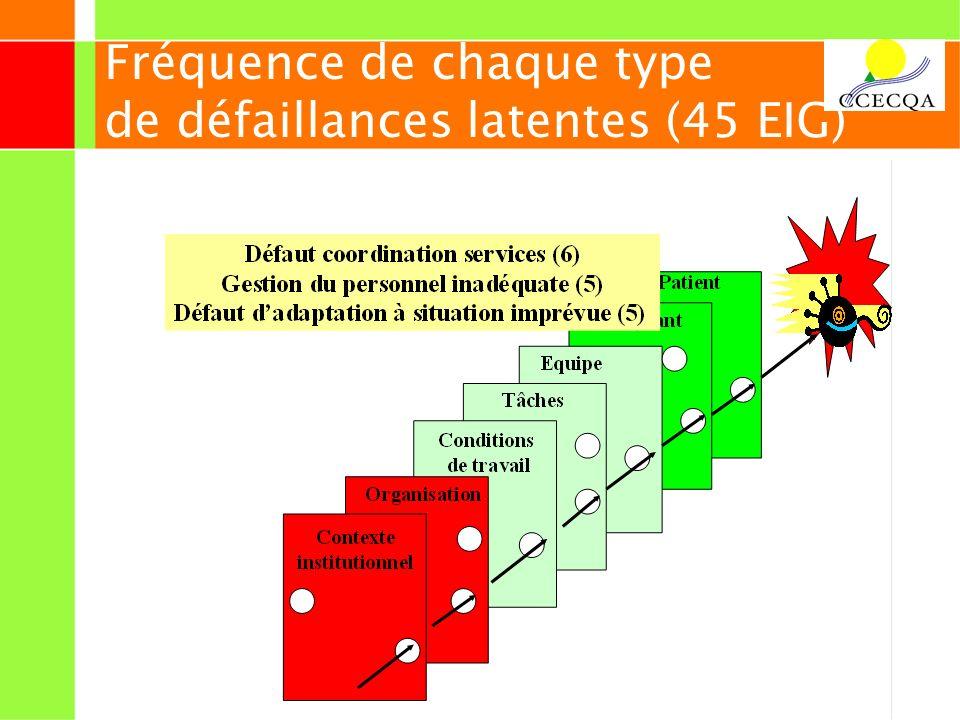 Fréquence de chaque type de défaillances latentes (45 EIG)