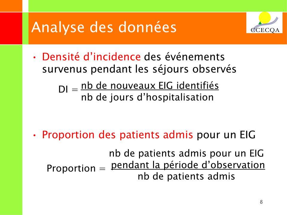 Analyse des données Densité d'incidence des événements survenus pendant les séjours observés. Proportion des patients admis pour un EIG.