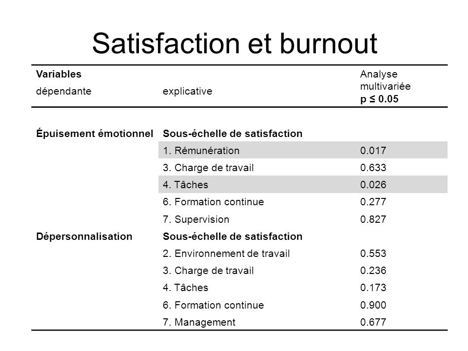 Satisfaction et burnout
