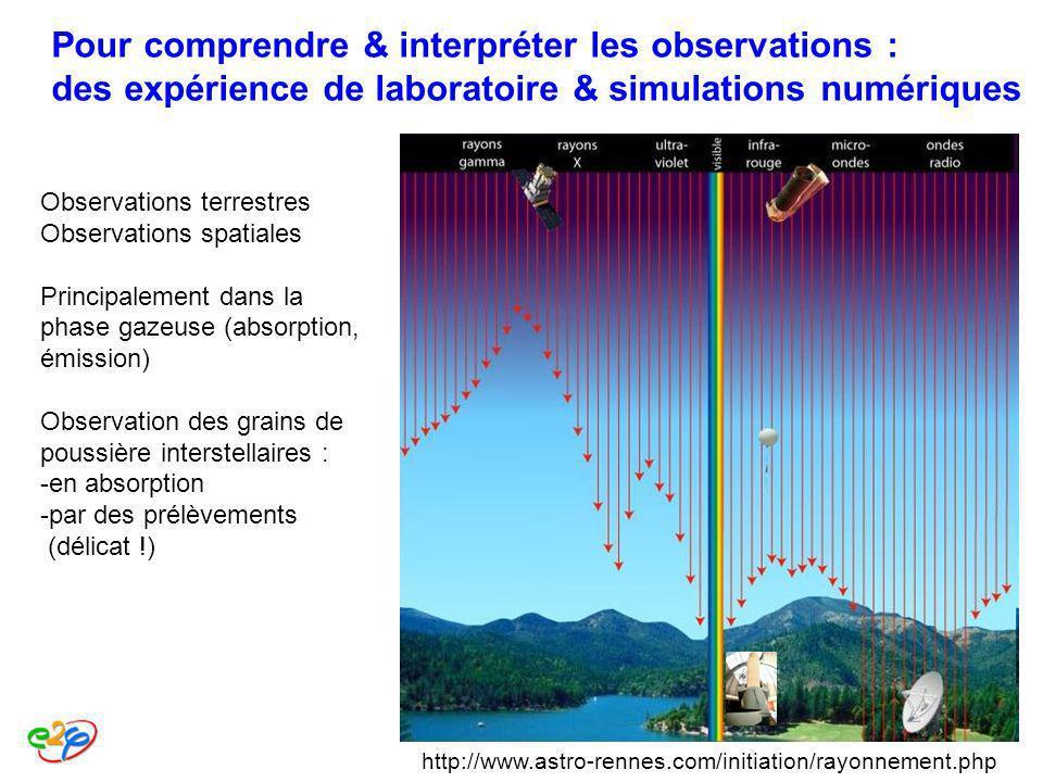 Pour comprendre & interpréter les observations : des expérience de laboratoire & simulations numériques
