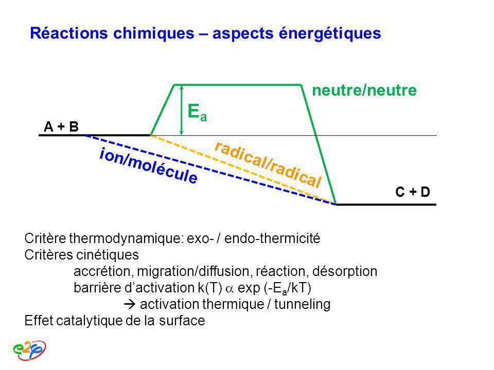 Réactions chimiques – aspects énergétiques