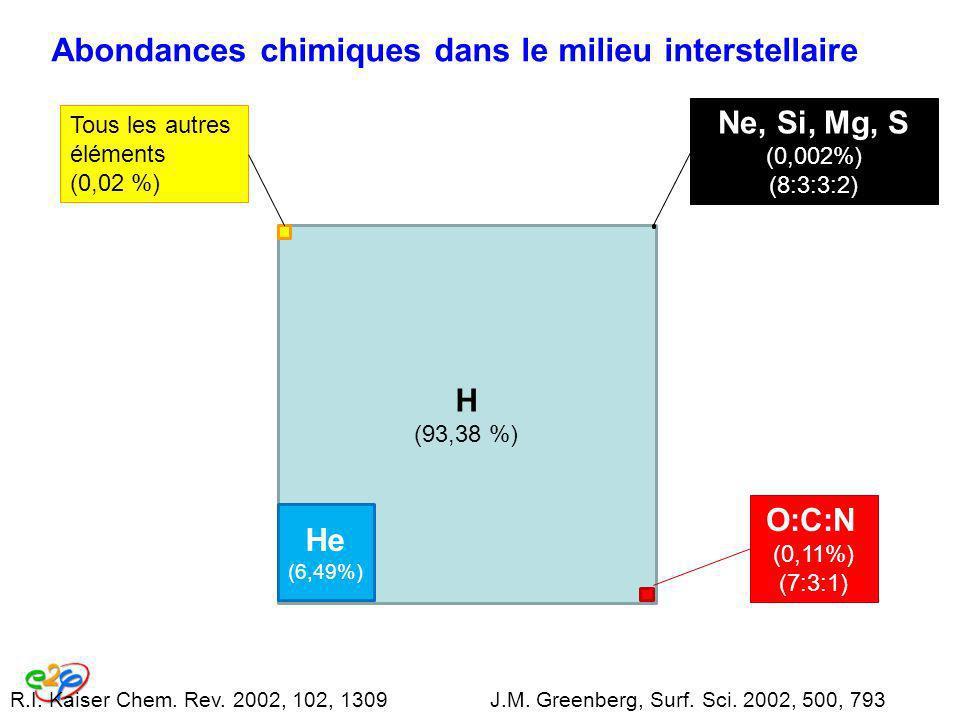 Abondances chimiques dans le milieu interstellaire