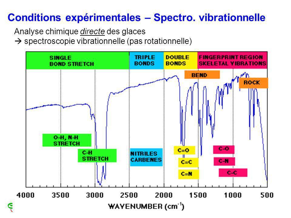 Conditions expérimentales – Spectro. vibrationnelle