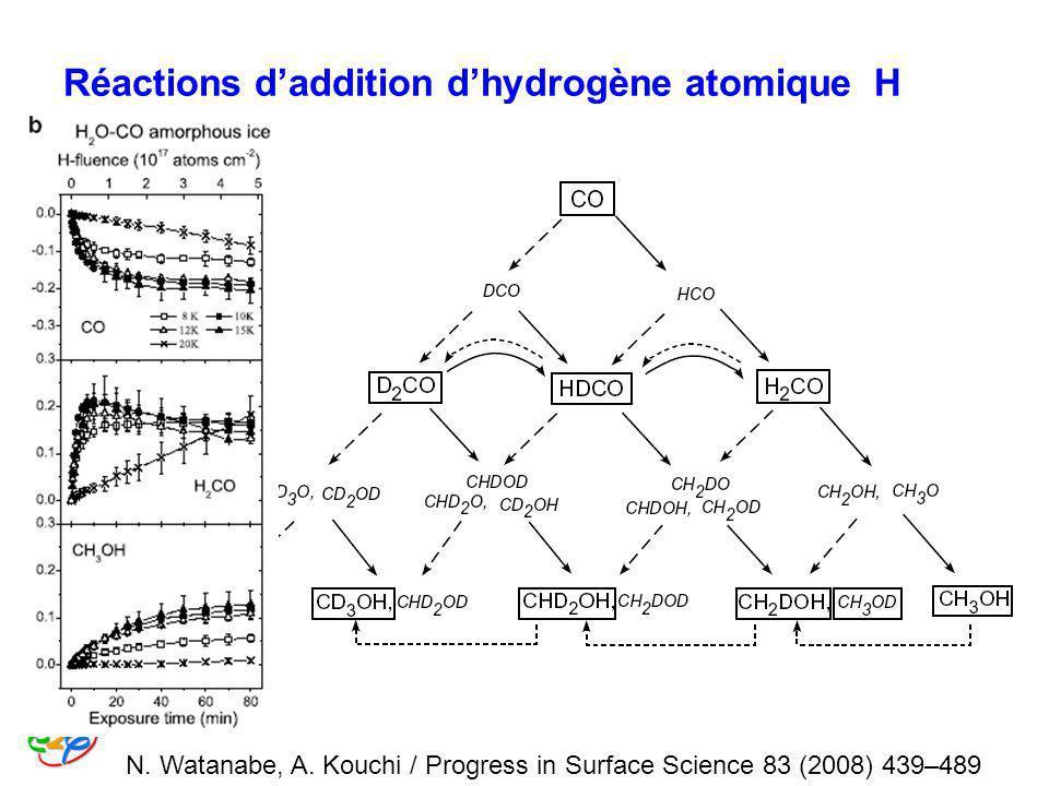 Réactions d'addition d'hydrogène atomique H
