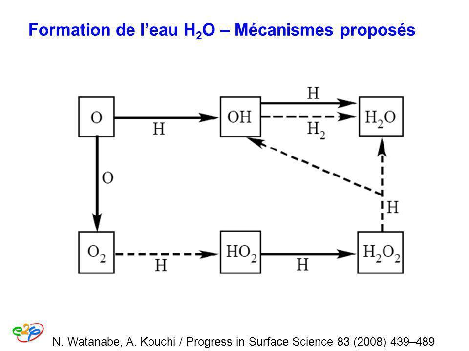 Formation de l'eau H2O – Mécanismes proposés