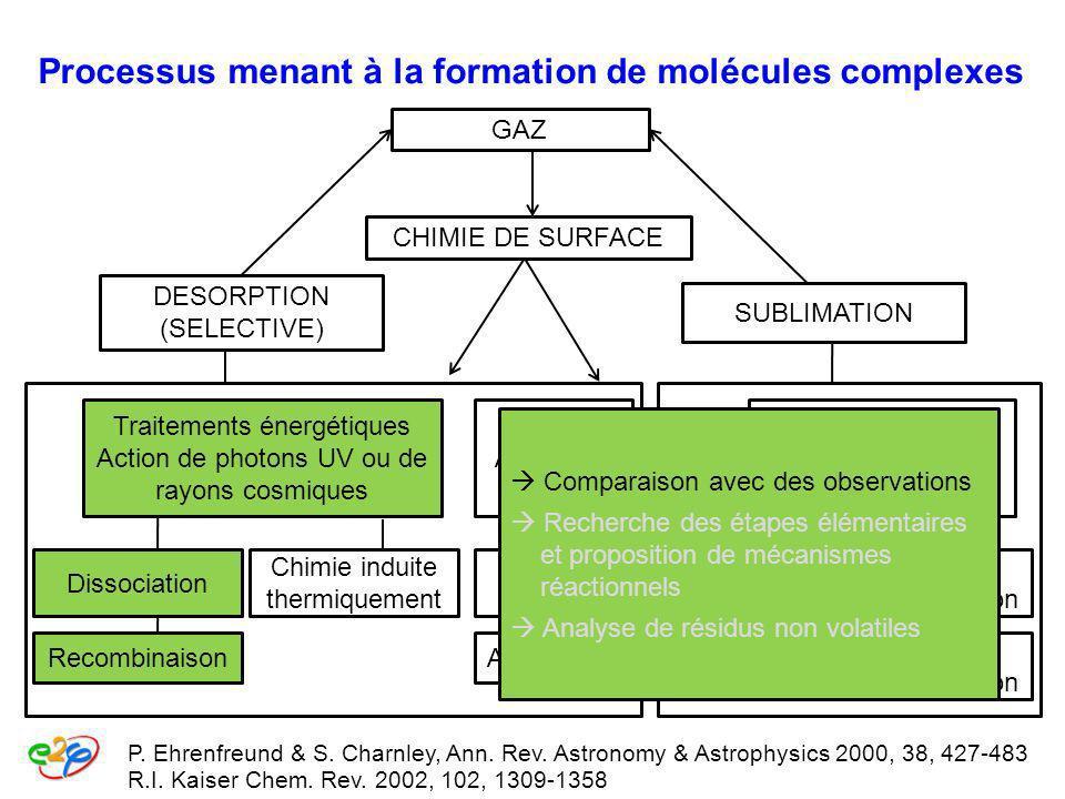 Processus menant à la formation de molécules complexes