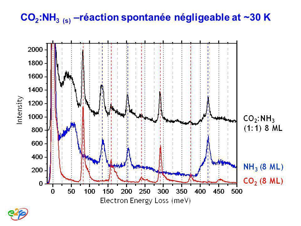 CO2:NH3 (s) –réaction spontanée négligeable at ~30 K