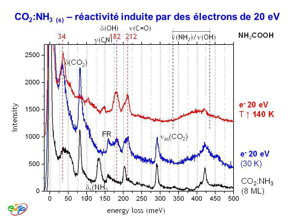 CO2:NH3 (s) – réactivité induite par des électrons de 20 eV