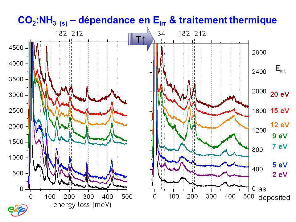 CO2:NH3 (s) – dépendance en Eirr & traitement thermique