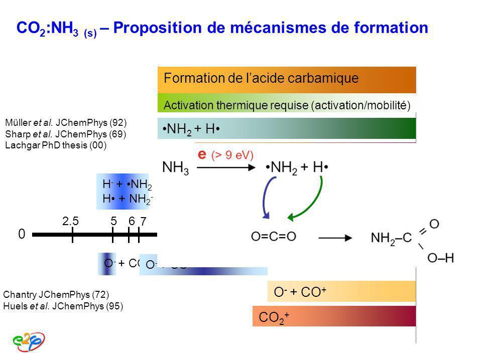 CO2:NH3 (s) – Proposition de mécanismes de formation