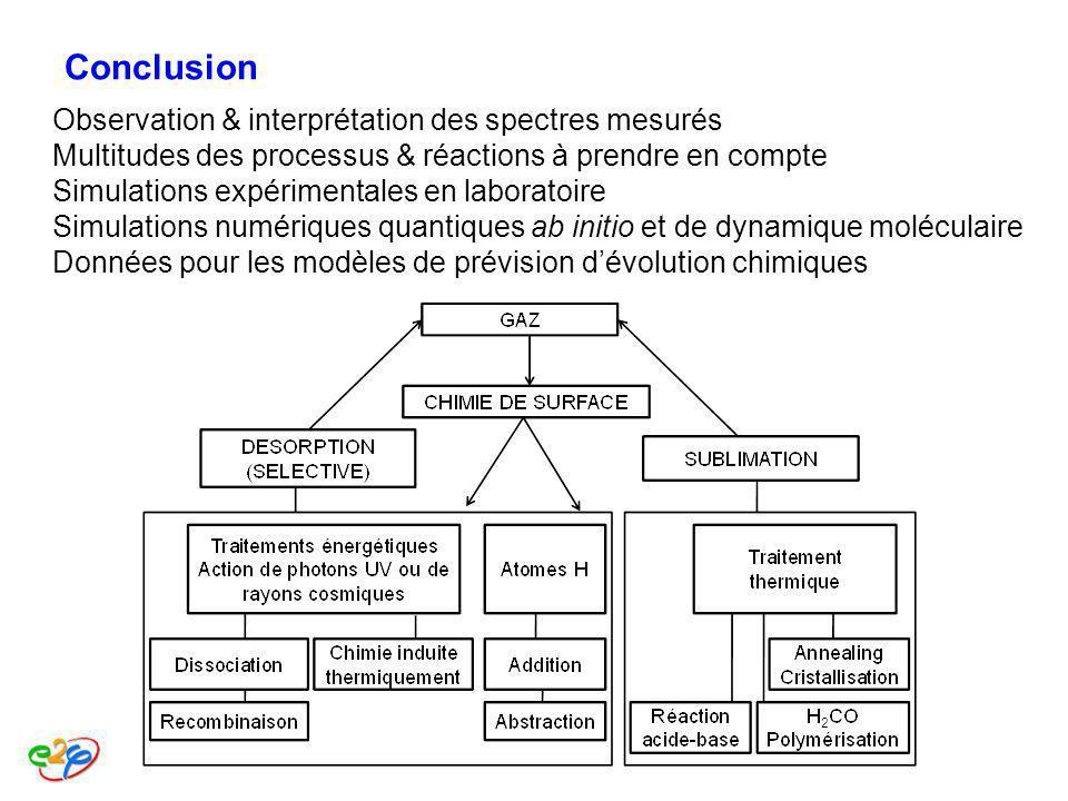 Conclusion Observation & interprétation des spectres mesurés