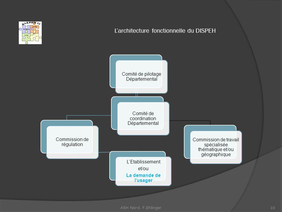 L'architecture fonctionnelle du DISPEH