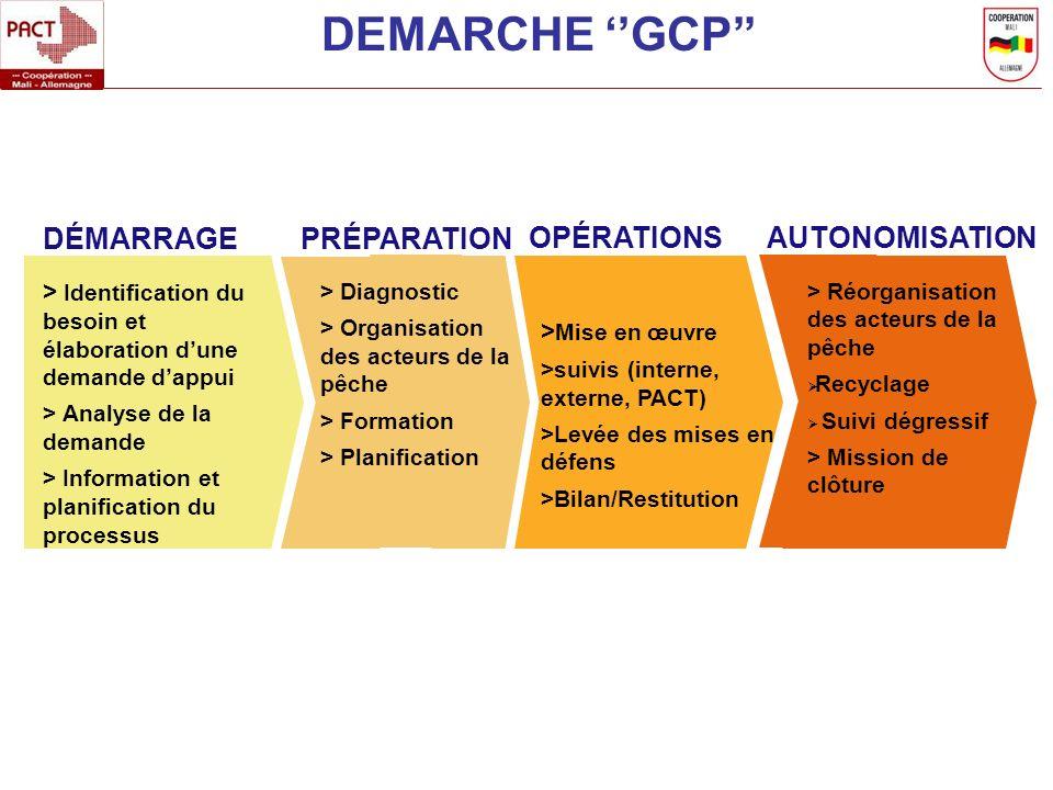 DEMARCHE ''GCP'' DÉMARRAGE PRÉPARATION OPÉRATIONS AUTONOMISATION