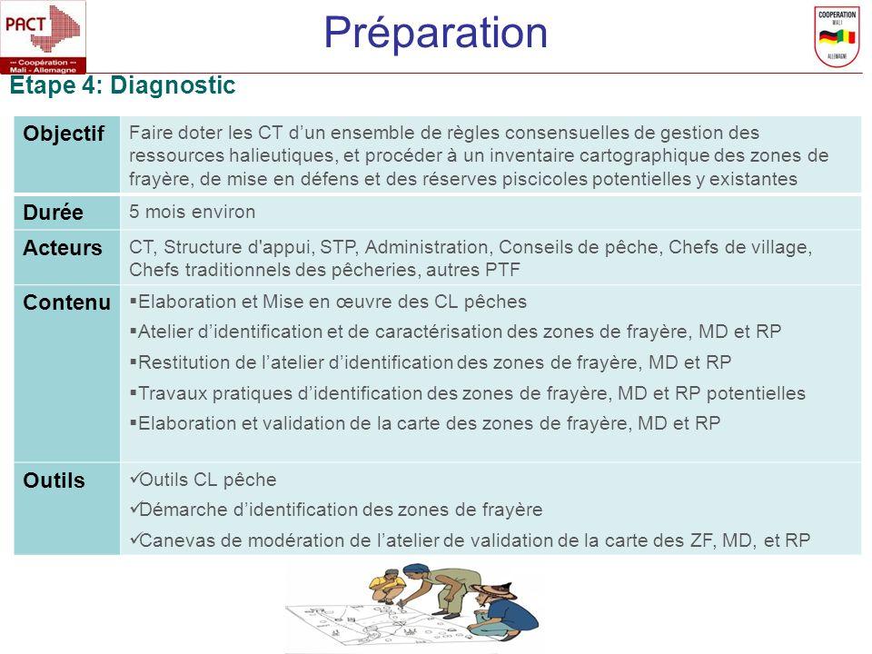 Préparation Etape 4: Diagnostic Objectif Durée Acteurs Contenu Outils