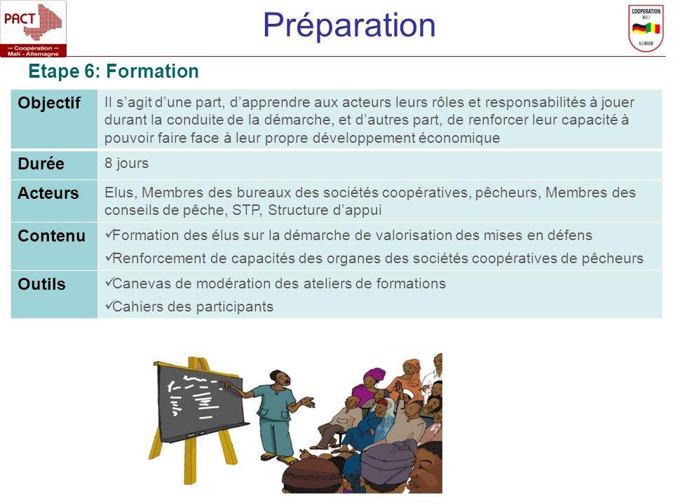 Préparation Etape 6: Formation Objectif Durée Acteurs Contenu Outils