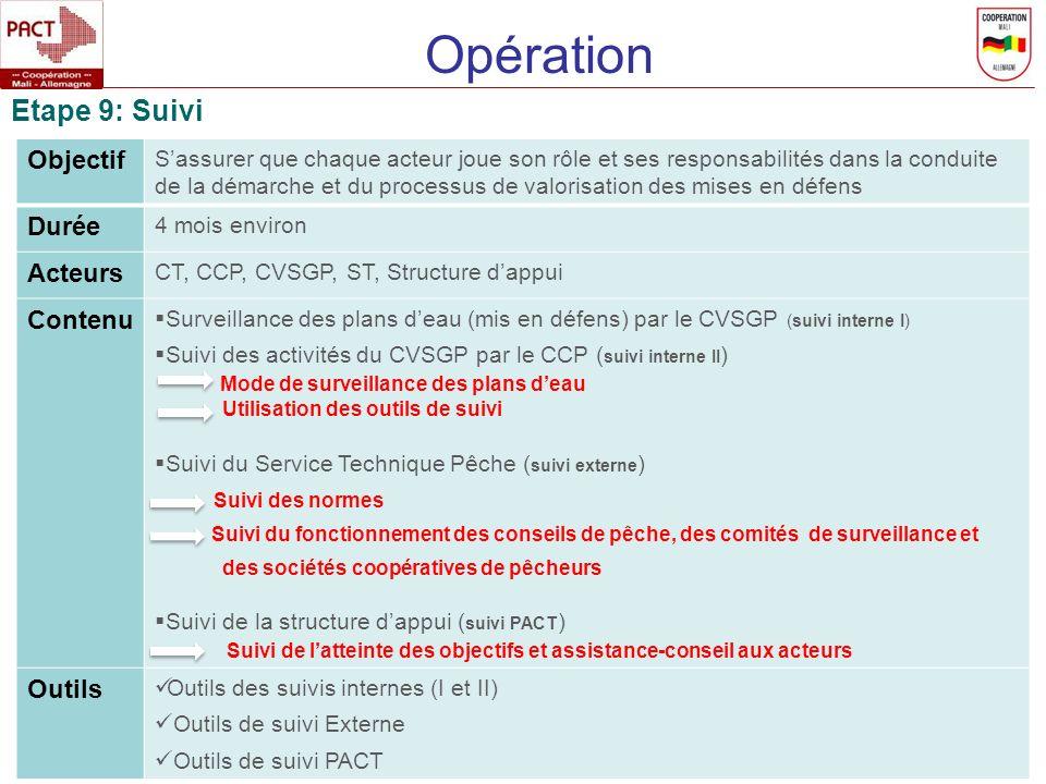 Opération Etape 9: Suivi Objectif Durée Acteurs Contenu Outils
