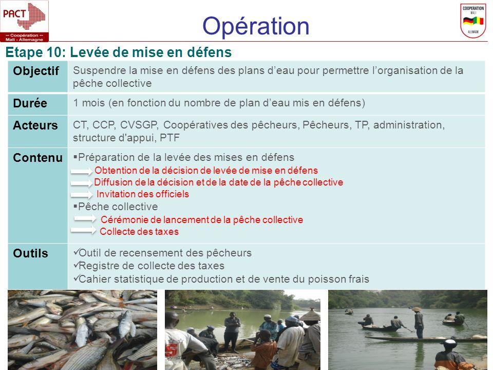 Opération Etape 10: Levée de mise en défens Objectif Durée Acteurs