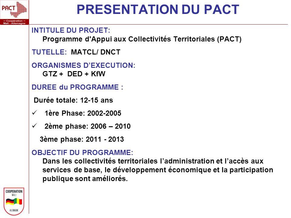 PRESENTATION DU PACT INTITULE DU PROJET: Programme d Appui aux Collectivités Territoriales (PACT) TUTELLE: MATCL/ DNCT.