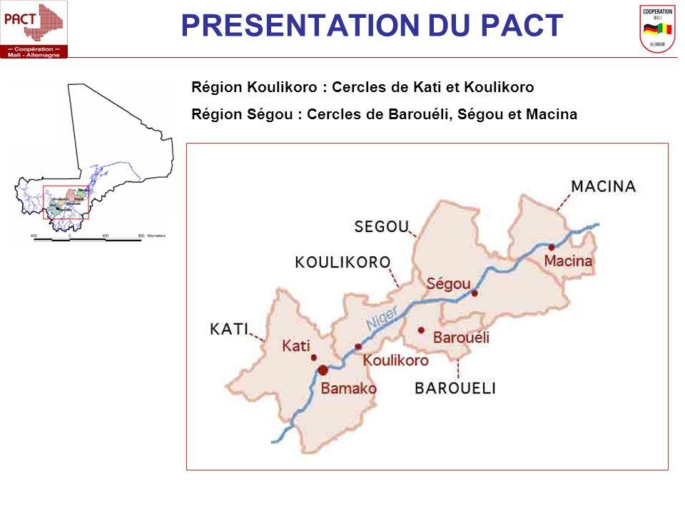 PRESENTATION DU PACT Région Koulikoro : Cercles de Kati et Koulikoro