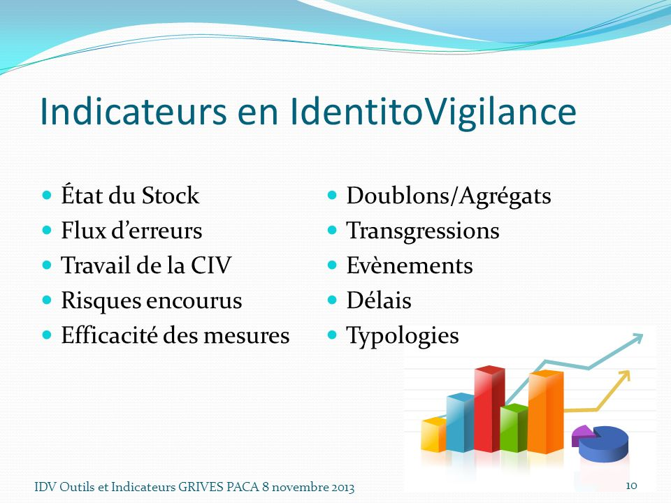 Indicateurs en IdentitoVigilance