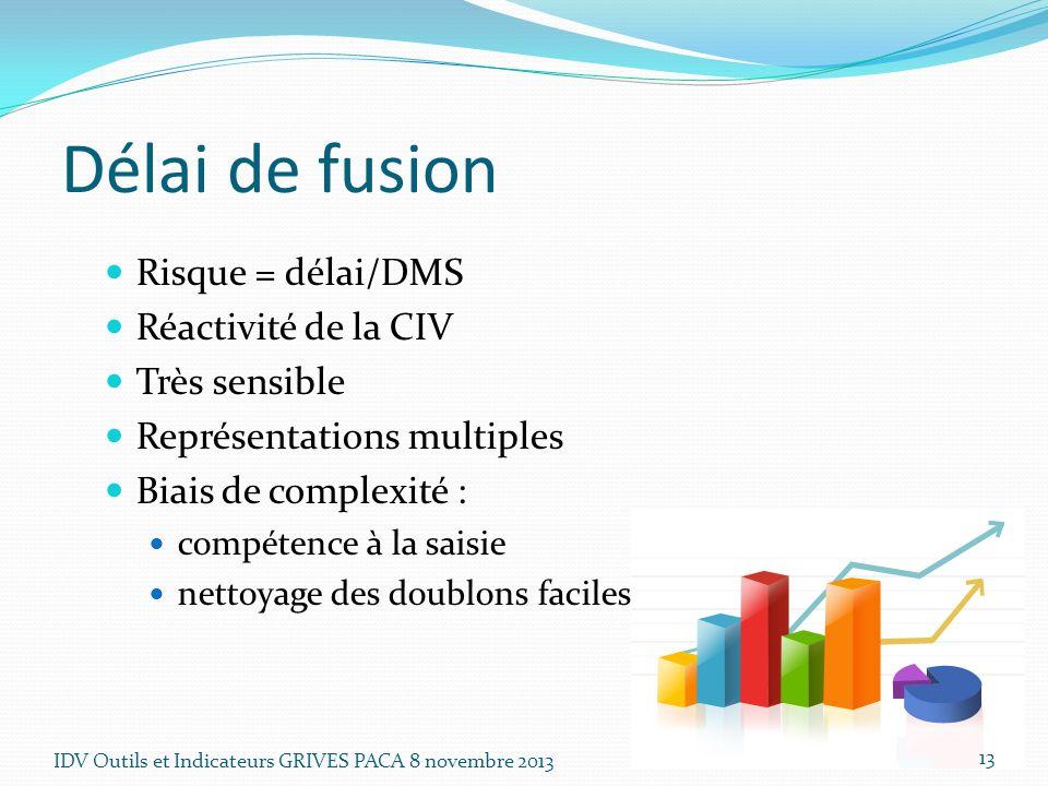 Délai de fusion Risque = délai/DMS Réactivité de la CIV Très sensible