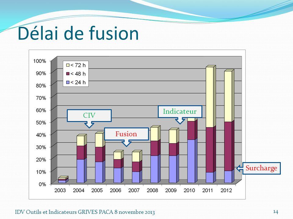 Délai de fusion Indicateur CIV Fusion Surcharge