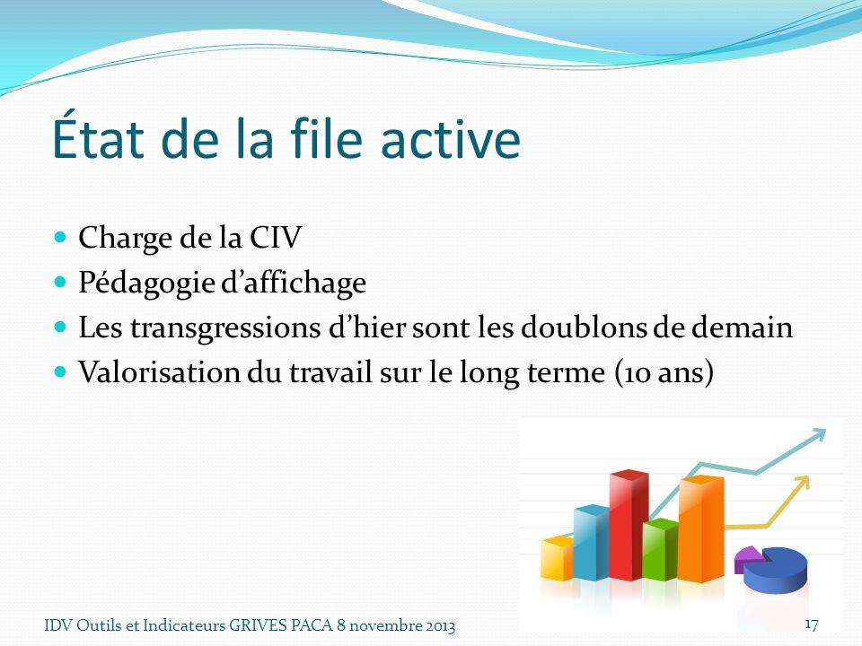 État de la file active Charge de la CIV Pédagogie d'affichage