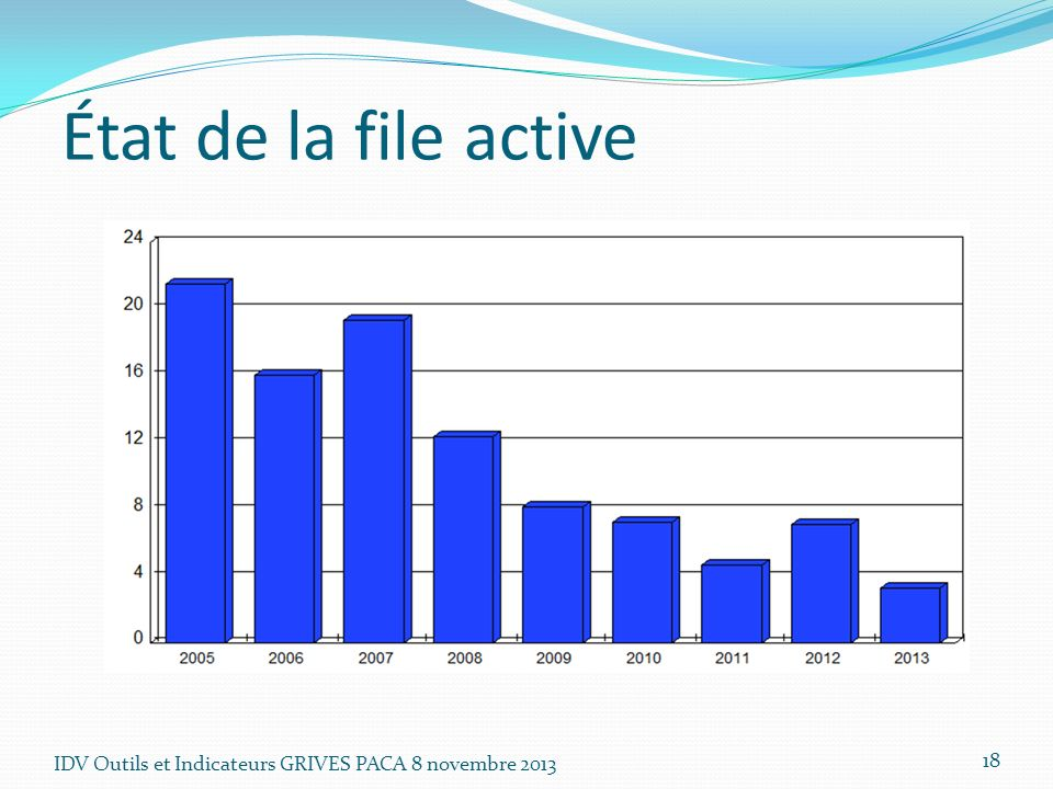 État de la file active IDV Outils et Indicateurs GRIVES PACA 8 novembre 2013
