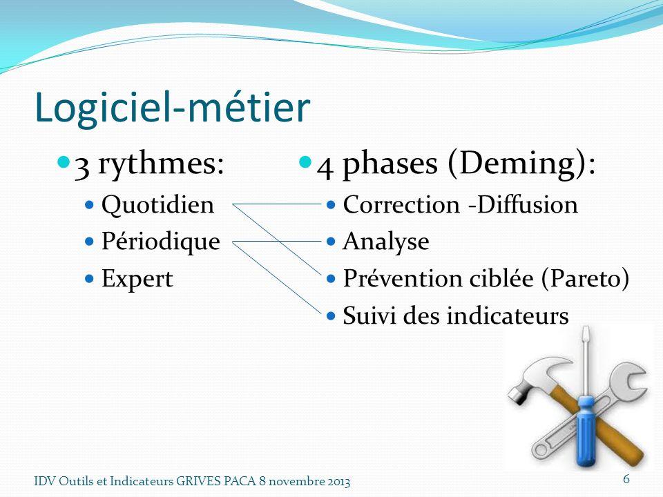 Logiciel-métier 3 rythmes: 4 phases (Deming): Quotidien Périodique