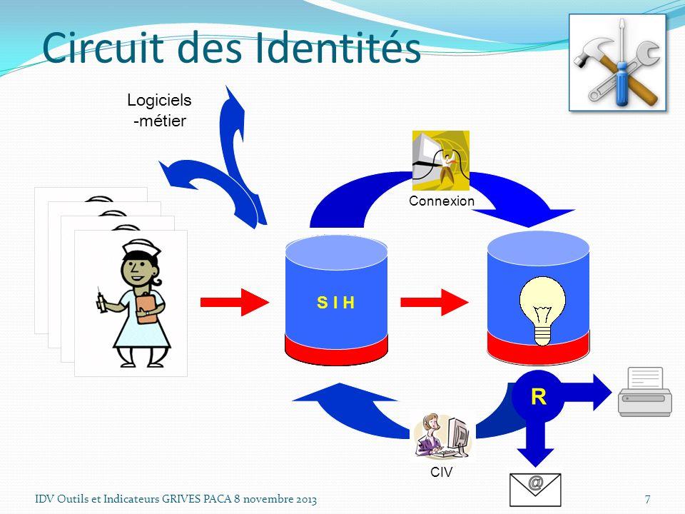 Circuit des Identités Logiciels -métier. Connexion. S I H. S I V. Après chargement des identités SIH -> SIV, de part et d'autre :