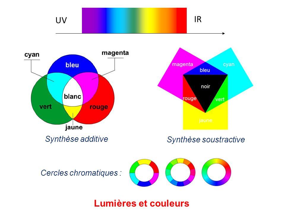IR UV Lumières et couleurs Synthèse additive Synthèse soustractive