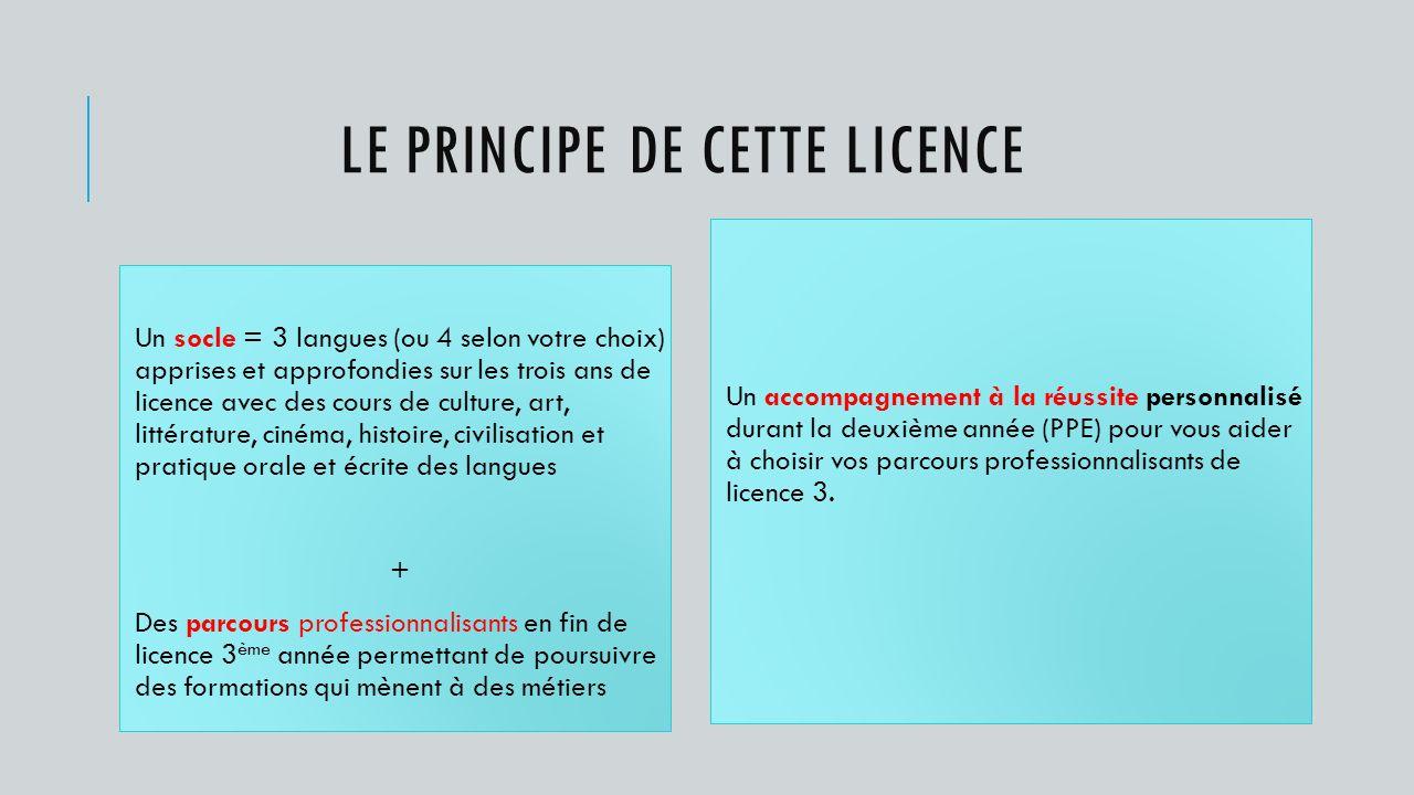 Le principe de cette licence