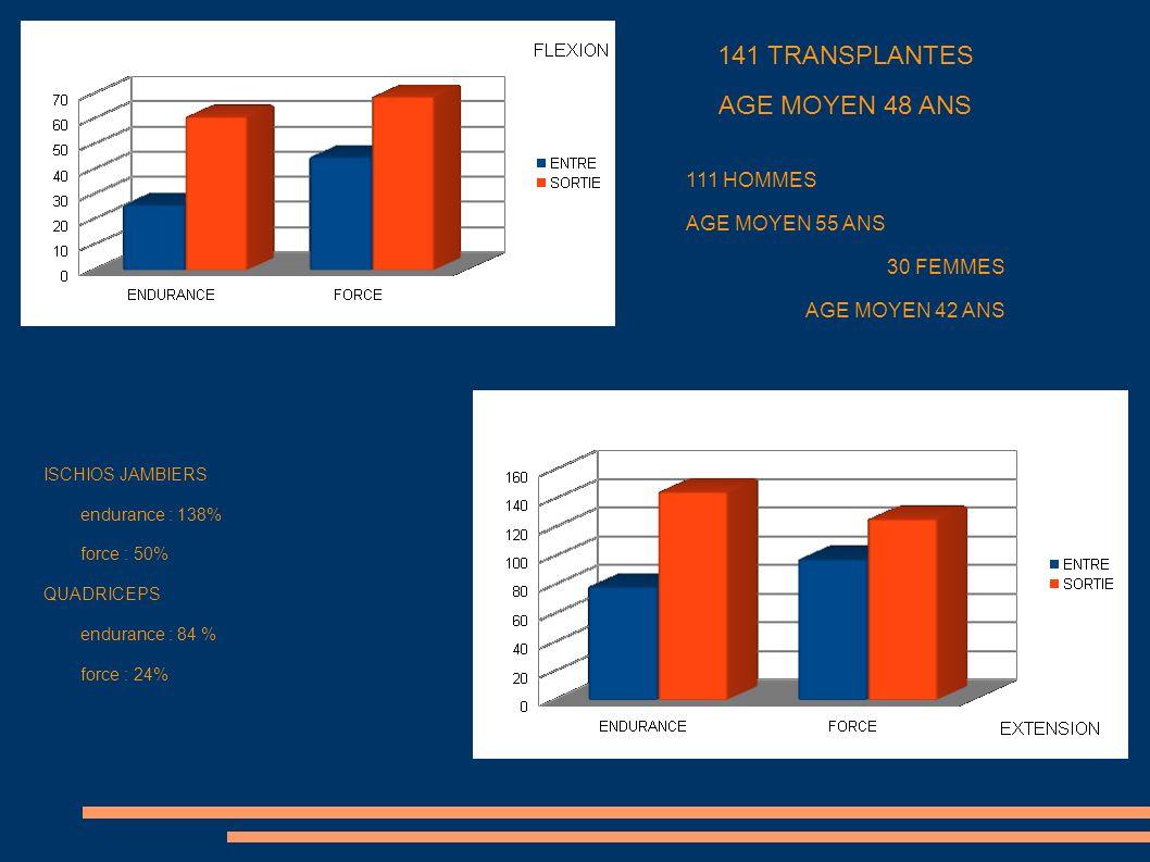 141 TRANSPLANTES AGE MOYEN 48 ANS 111 HOMMES AGE MOYEN 55 ANS