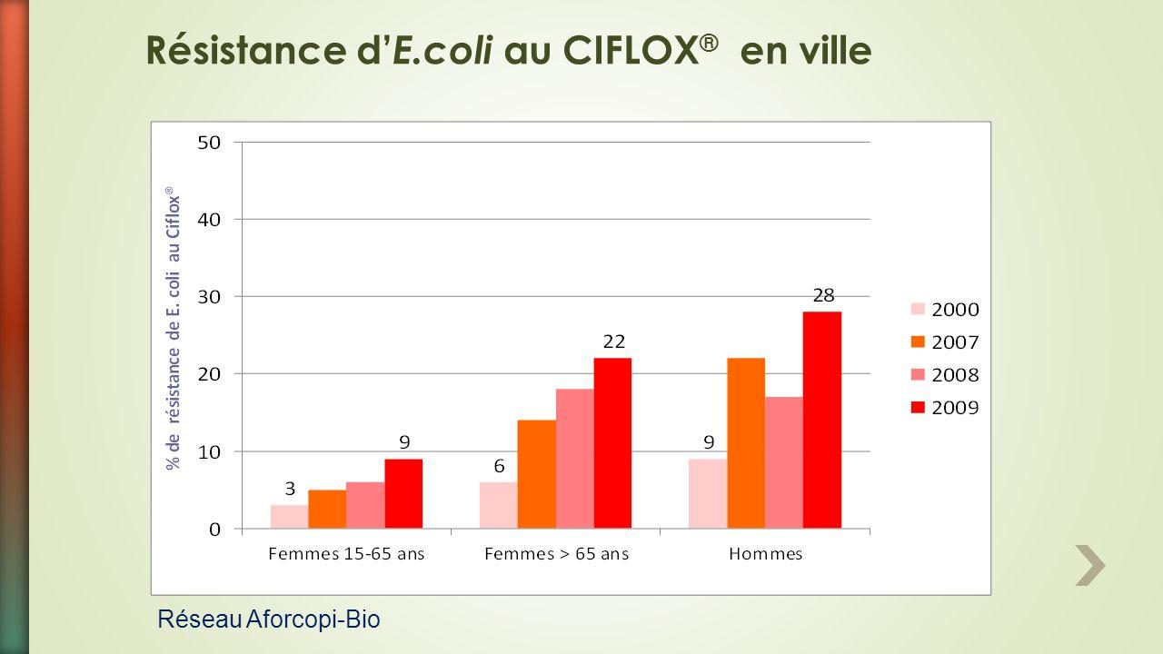 Résistance d'E.coli au CIFLOX® en ville