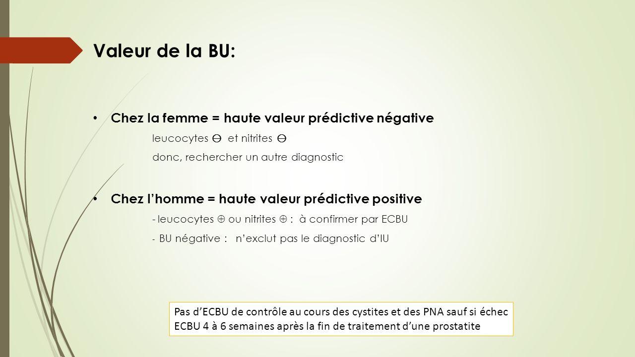 Valeur de la BU: Chez la femme = haute valeur prédictive négative