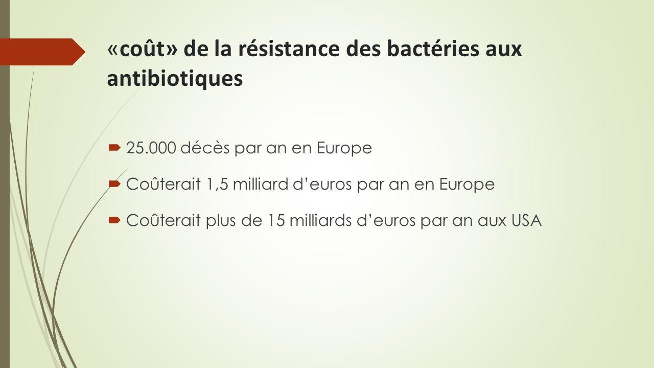 «coût» de la résistance des bactéries aux antibiotiques