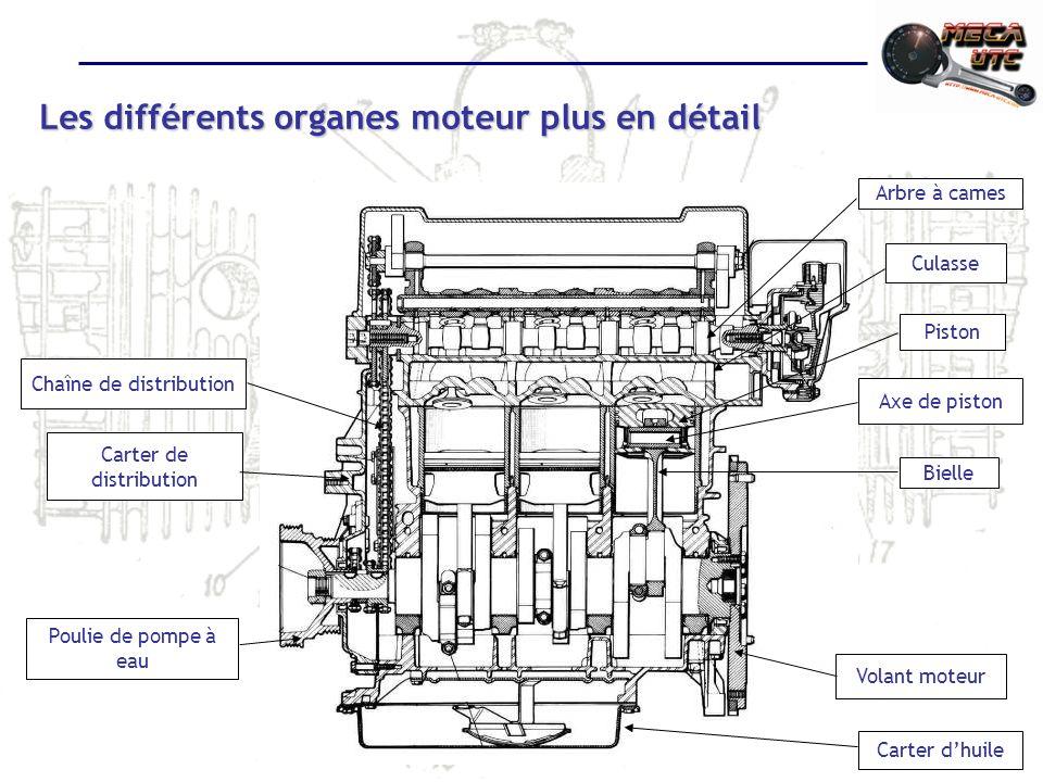 Les différents organes moteur plus en détail