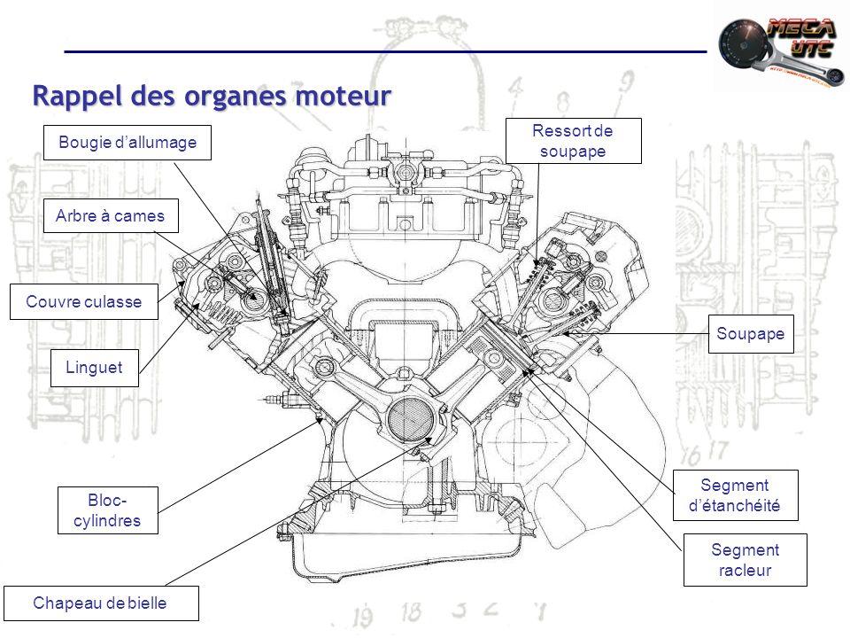 Rappel des organes moteur