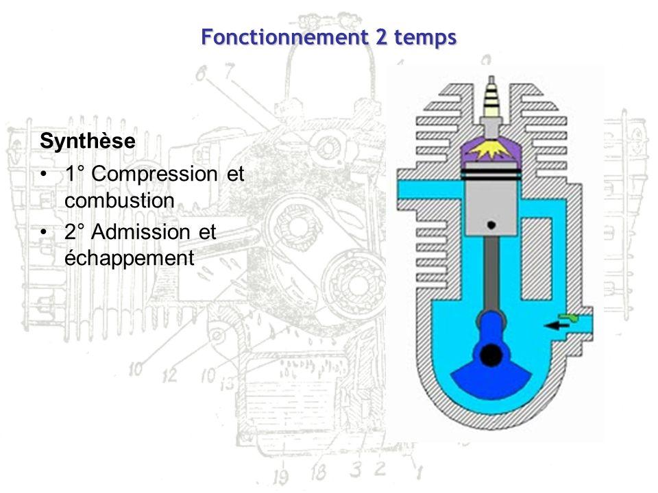 Fonctionnement 2 temps Synthèse 1° Compression et combustion 2° Admission et échappement