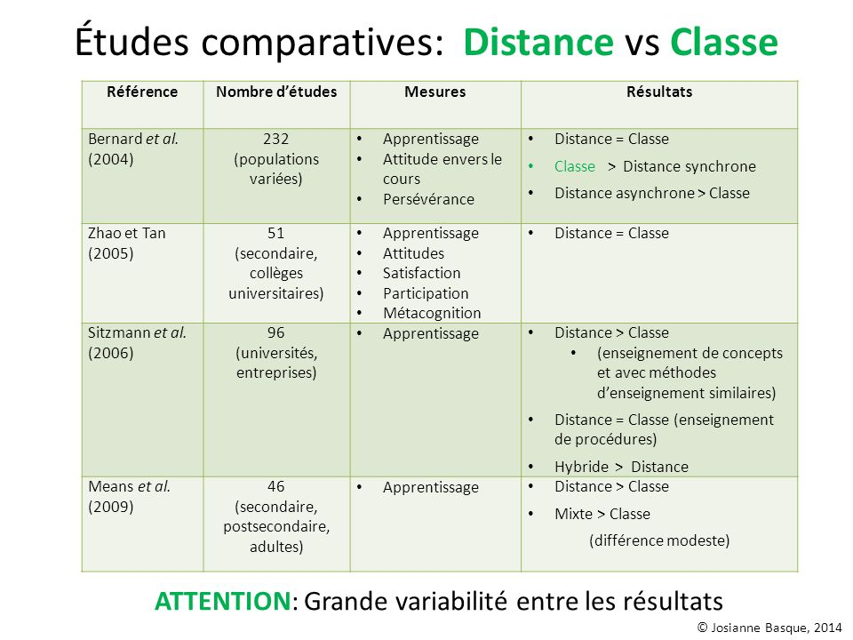 Études comparatives: Distance vs Classe